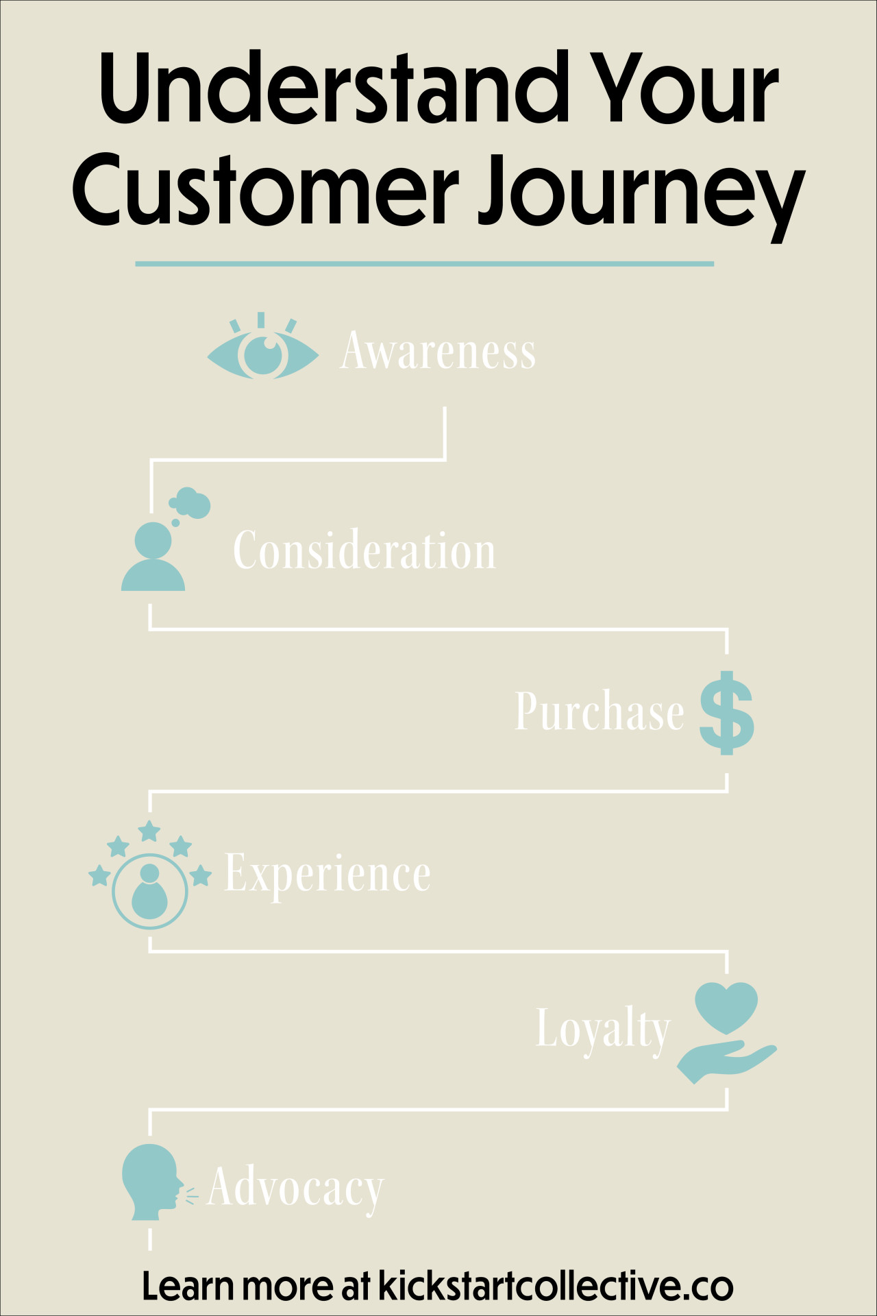 Stages of a Customer Journey